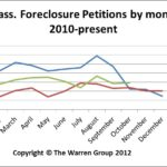 Oct2012MAForeclosures