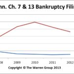 CT2012Bankruptcies