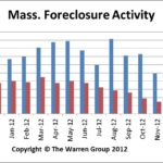 Nov2012MAForeclosures