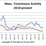 Jan2013MAforeclosures