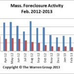 Feb2013Foreclosures
