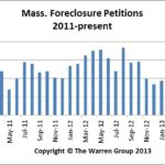 July2013MAForeclosures
