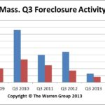 Sept2013MAForeclosures