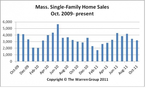 October Bay State Home Sales Increase, But Remain Near Record Low Levels
