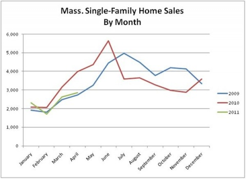 Mass. April Home Sales Drop For Third Consecutive Month