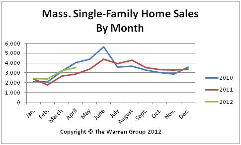 Mass. April Home Sales Rise For Fourth Consecutive Month