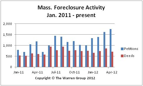Bay State Foreclosures Up Again In April