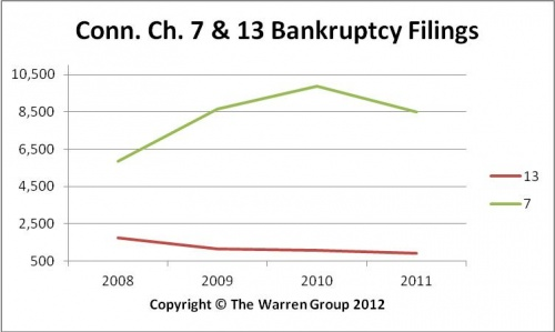 Conn. Personal Bankruptcy Filings Drop 14 Percent In 2011