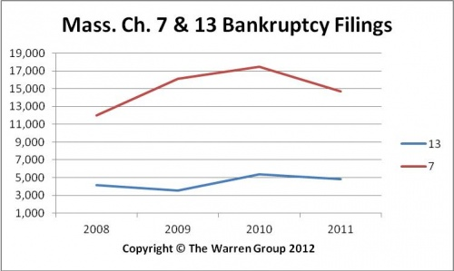 Bay State Personal Bankruptcy Filings Drop 16 Percent In 2011