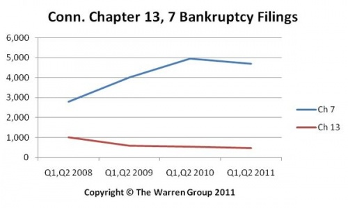 Conn. Personal Bankruptcy Filings Decline Slightly