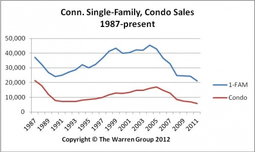 Conn. Home Sales Down 13 Percent In 2011;  Mark Slowest Year On Record
