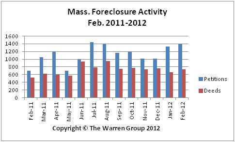 Mass. Foreclosure Activity Jumps In February