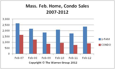 Mass. Home Sales Rise Again In February