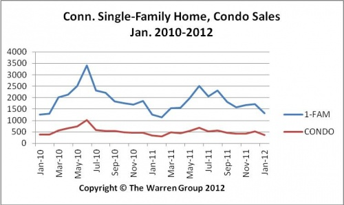 January Conn. Home Sales Bump Up