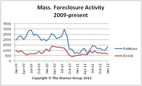 Bay State Foreclosure Activity Continues To Climb In January