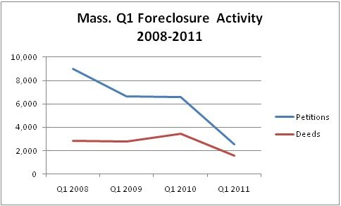Mass. Foreclosure Activity  Continues Dramatic Decline In March