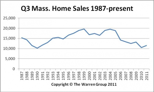 Massachusetts Home Sales Continue Climb In September