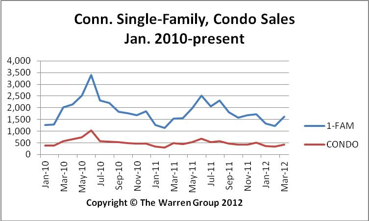 Conn. First Quarter Home Sales Rise 5 Percent