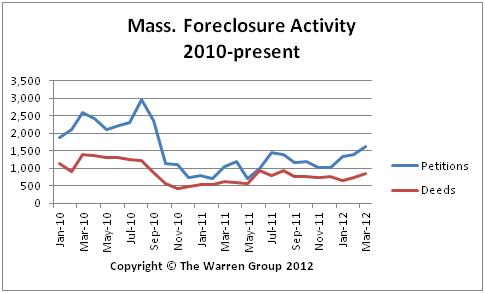 Mass. Foreclosure Activity Continues To Climb In March