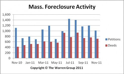 Bay State Foreclosure Deeds Jump In November