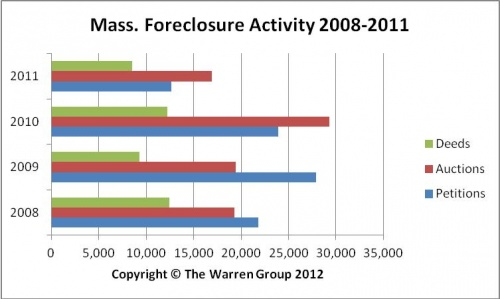 Despite December Rise In Foreclosures, Statewide Activity Drops In 2011