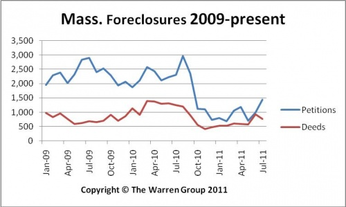 July Bay State Foreclosure Petitions Reach Highest Level In 2011