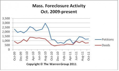 Following More Than A Year Of Declines, Foreclosure Activity Picks Up