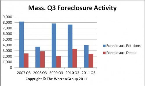 Foreclosure Activity Remains Slow In Bay State