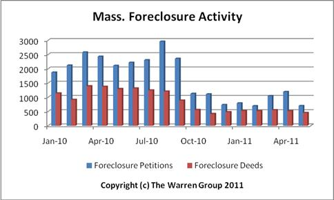Mass. Foreclosures Continue To Plunge In May