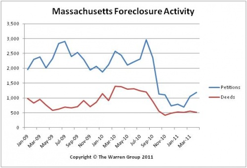 April Bay State Foreclosures Take Another Steep Drop