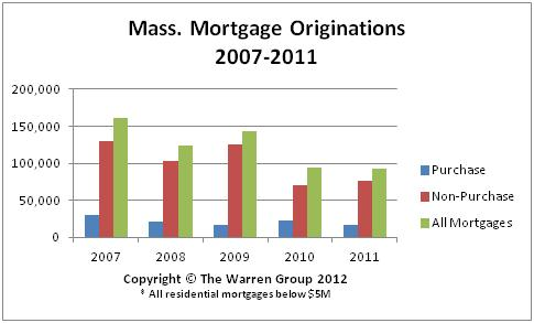 Mortgage Originations Rise Throughout New England