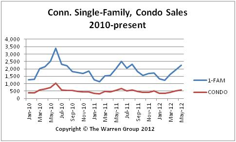 Conn. Home Sales Volume Rises For Fifth Straight Month