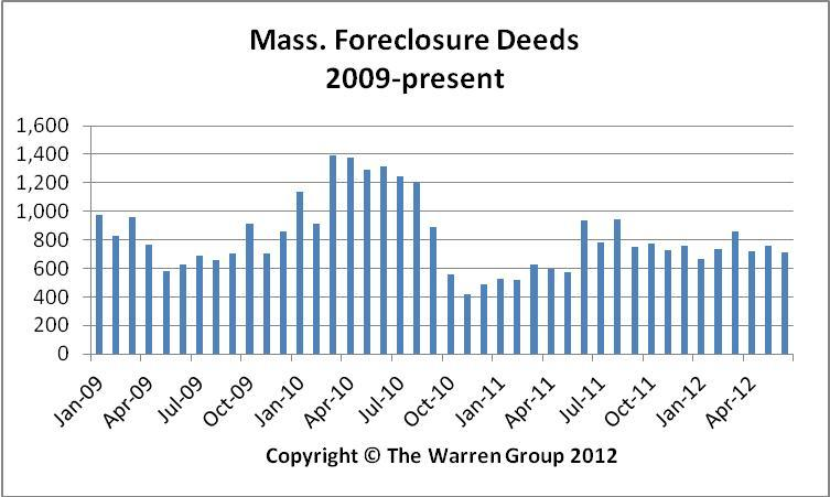 Bay State Foreclosure Activity Abating In June