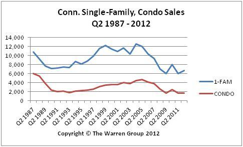 Pace Of Conn. Real Estate Recovery Slows In June