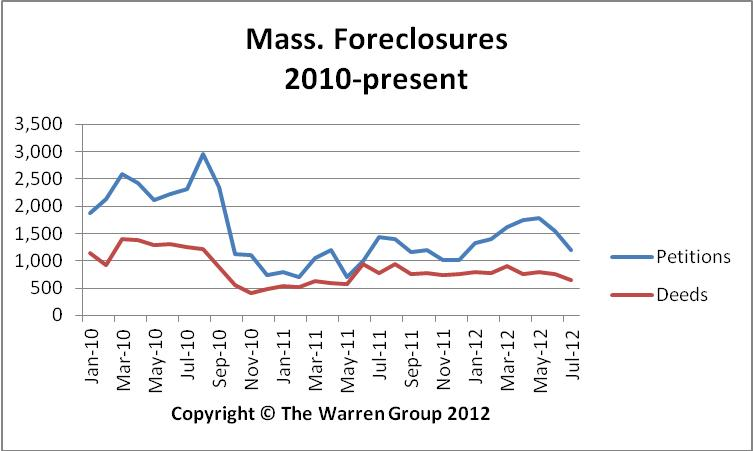 Bay State Foreclosure Starts Reverse Seven Month Long Spiking Trend