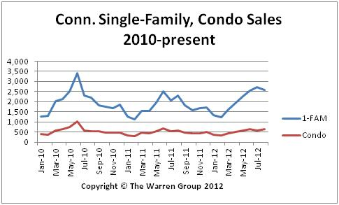 Conn. Home Sales Up 12 Percent In August