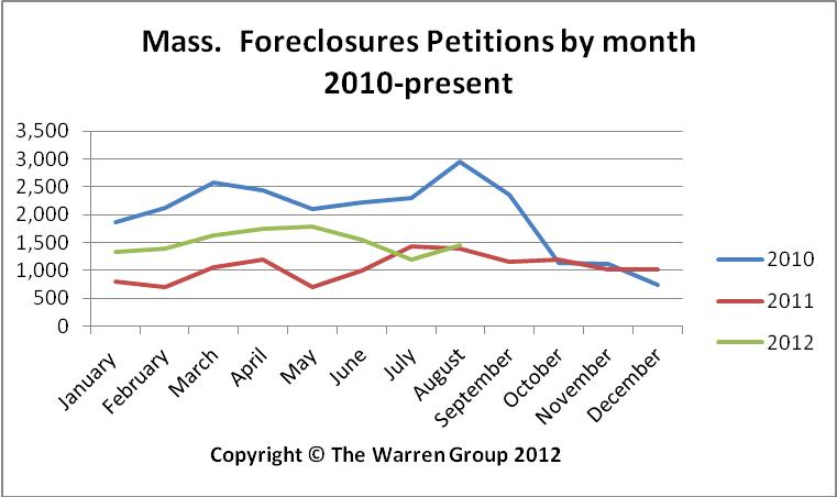 August Bay State Foreclosure Deeds Reach Lowest Level In 2012