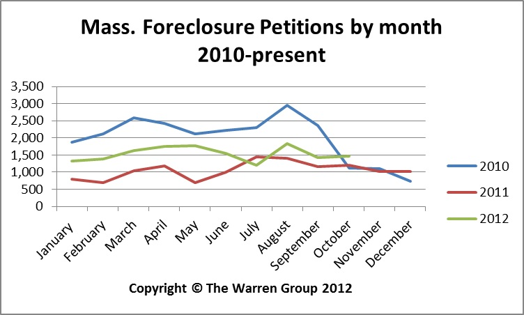 Foreclosure Deeds Drop, Petitions Rise In October