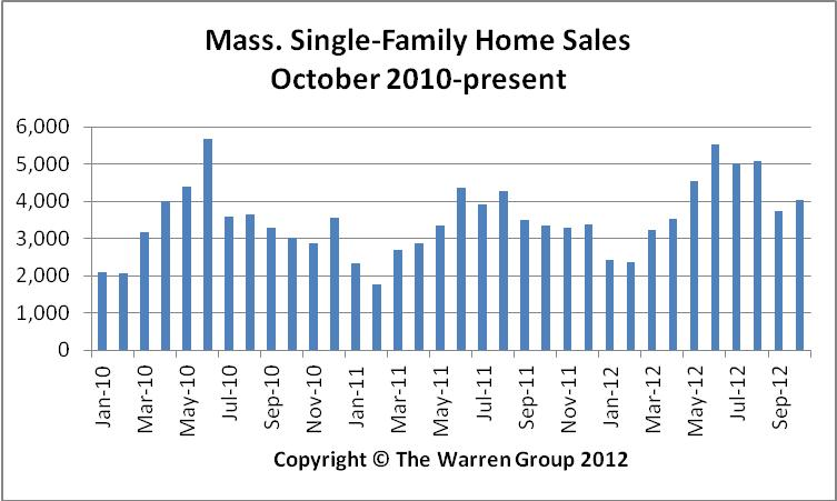 October Bay State Home Sales Jump 20 Percent