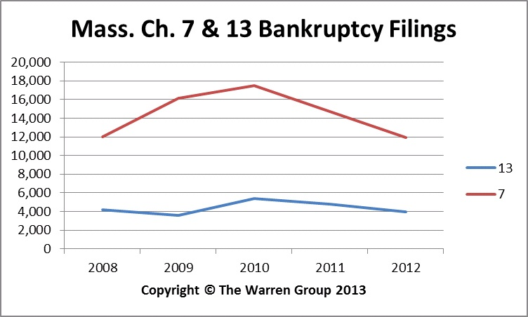 Bay State Personal Bankruptcy Filings Drop 18 Percent In 2012