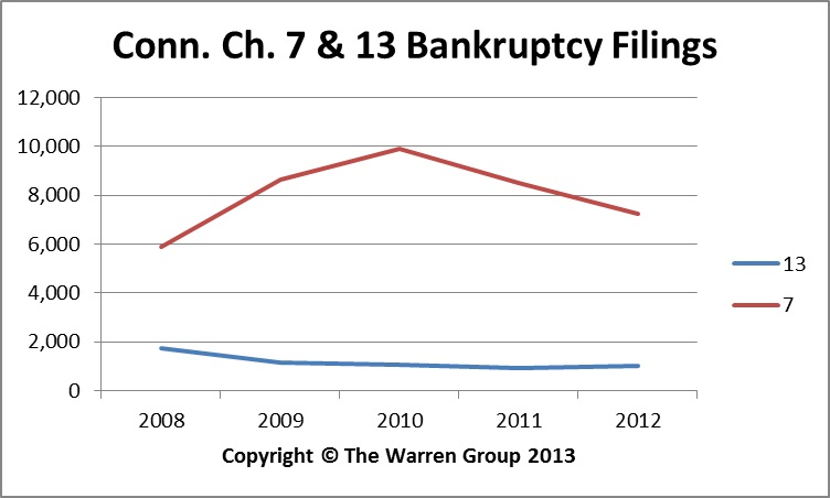 Conn. Personal Bankruptcy Filings Drop 15 Percent In 2012