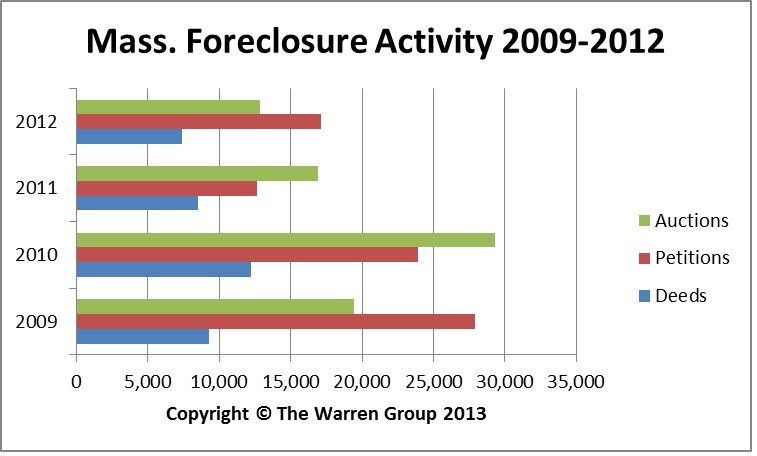 Completed Mass. Foreclosures Decline In 2012