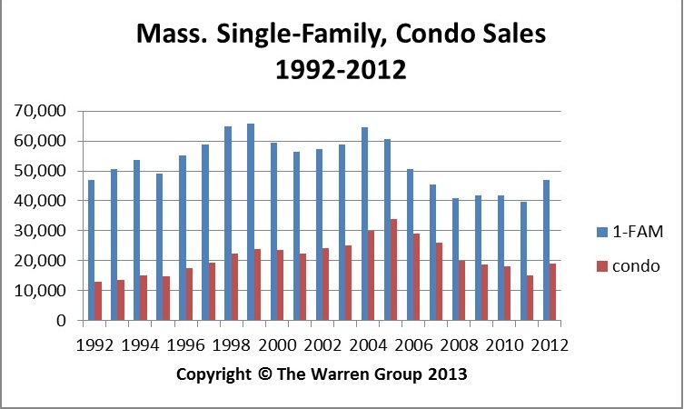 2012 Mass. Home Sales Highest In Six Years