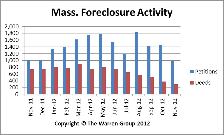 November Foreclosure Activity Declines In Massachusetts