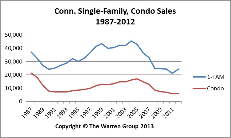 Conn. Home Sales Increase After Seven-Year Slump