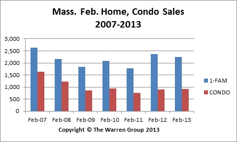 Low Inventory Leads To Slip In Mass. Home Sales In February