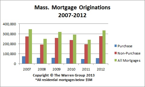 Mortgage Originations At Five-Year High In New England Area