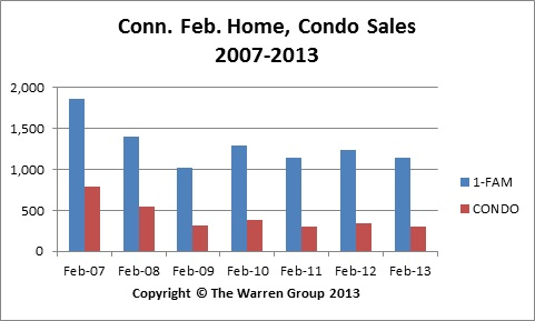 Low Inventory Leads To Slip In Conn. Feb. Home Sales