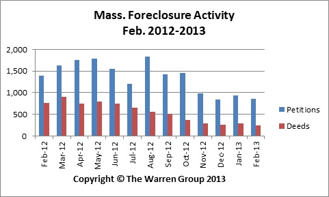 Mass. Foreclosure Activity Continues To Drop In February