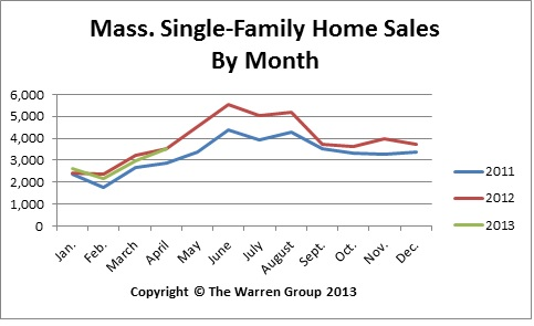 Mass. April Home Sales Drop For Third Straight Month